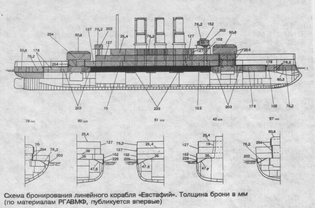 """Схема бронирования линейного корабля  """"Евстафий """".  Толщина брони в мм (по материалам РГАВМФ, публикуется впервые) ."""