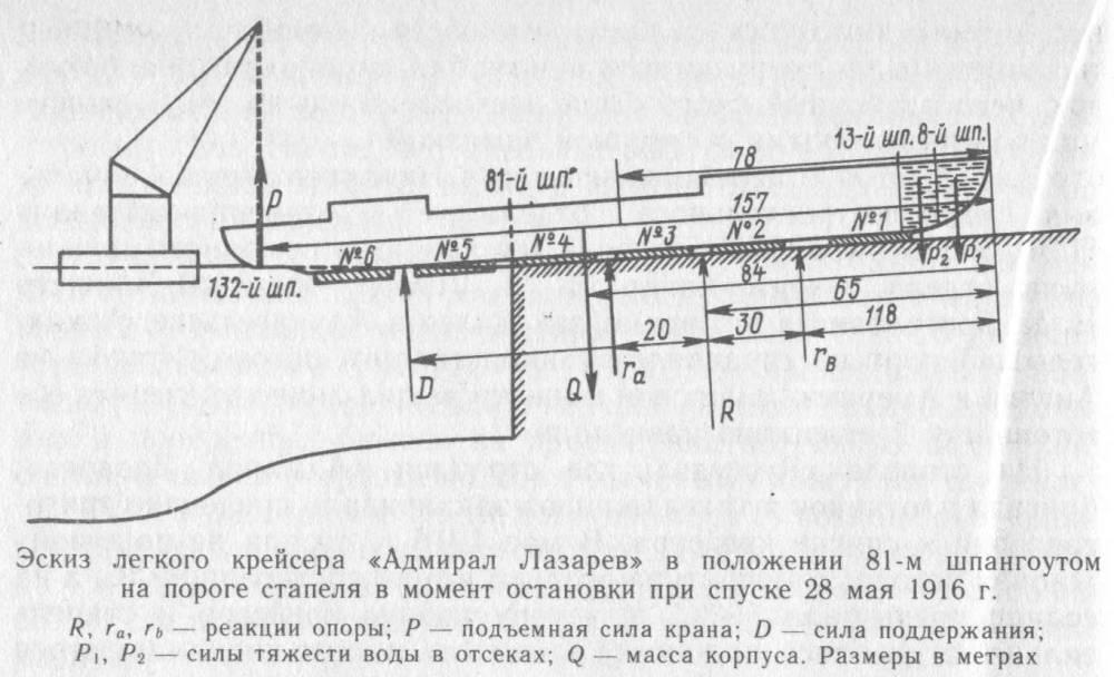 Эскиз легкого крейсера «
