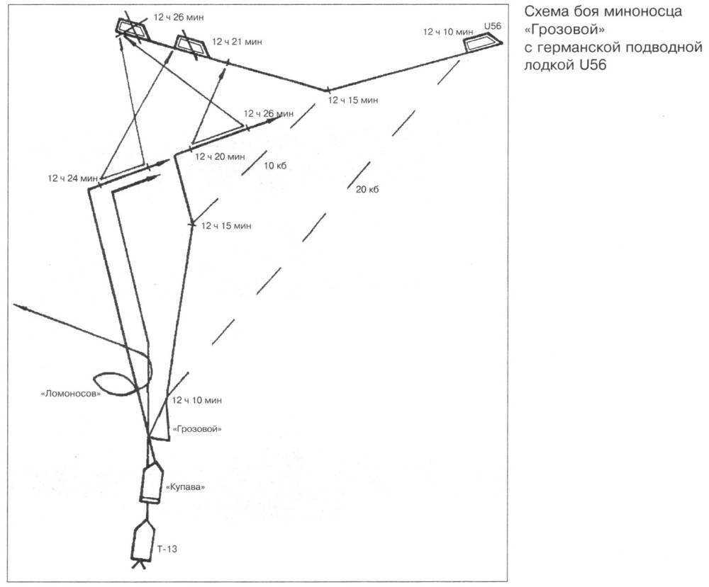 """Схема боя миноносца """"Грозовой """" с германской подводной лодкой U56."""